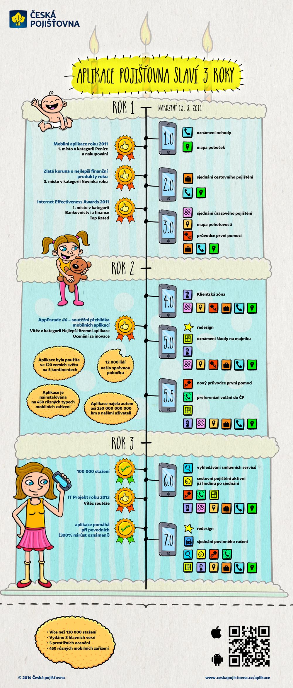 Aplikace_Pojistovna_3_narozeniny_infografika_(03-2014)