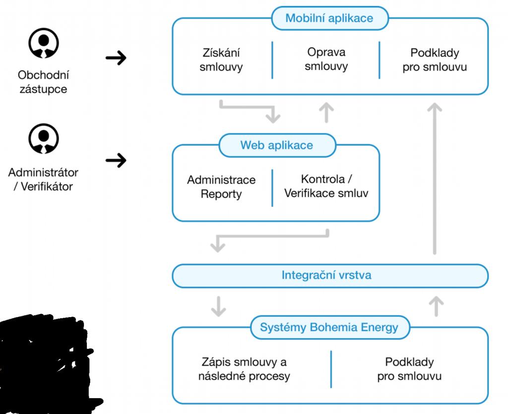 Bohemia Energy - Integrační vrstva - schéma