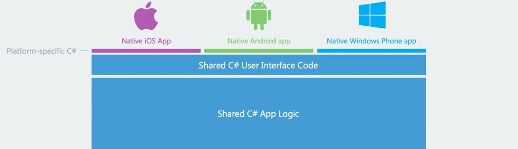 Xamarin-code-sharing-eMan