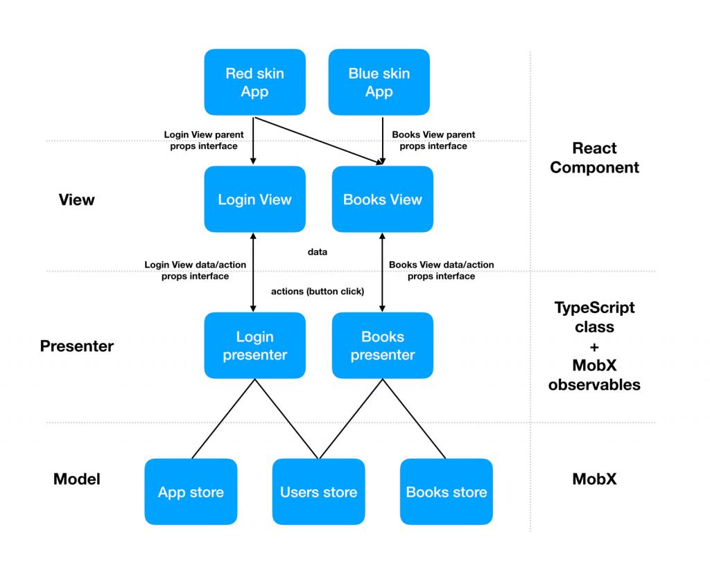 architektura aplikace pro smart TV