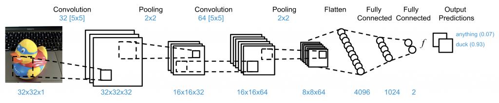 konvoluční neuronové sítě_eman kachna
