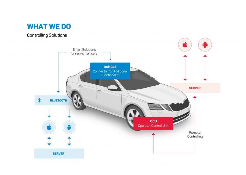 controlling automotive eman
